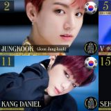 BTS防弹少年团柾国获「2018全球最帅脸孔」第二,足足有22名韩流男星入榜!