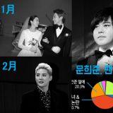 【回顾】2017上半年最多人关注的韩星新闻!每月NO.1话题大总结!