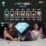 全男练习生对决 CJ E&M大型K-POP选秀节目《BOYS24》