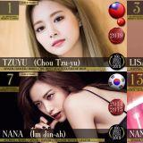 TWICE子瑜荣获「2019年全球百大最美面孔」之首,足足20名韩流女星入榜!