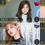 TWICE子瑜荣获「2018全球最美脸孔」第二,总共有17名韩流女星登榜!