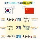 中韓民眾票選最喜歡的韓國電視劇&綜藝節目TOP3