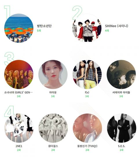 Melon评选「K-POP百大名曲」:前三名BoA、EXO、PSY,BTS与SHINee曲数最多