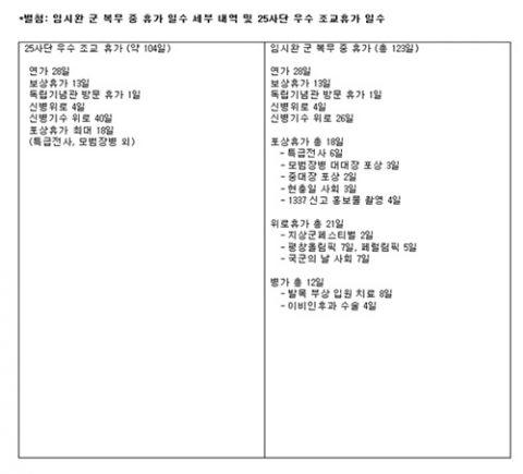 任时完服兵役享123天休假被指「艺人特惠」!但这次韩国网友都站在他这边 - KSD 韩星网 -117668-745319