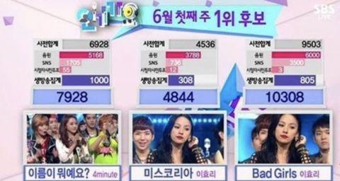 恭喜SSAK3拿到一位,LindaG李孝利创下韩国歌坛新记录!
