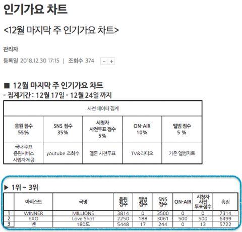 WINNER 征服 SBS《人气歌谣》 抱回今年最后一座音乐节目冠军奖杯!