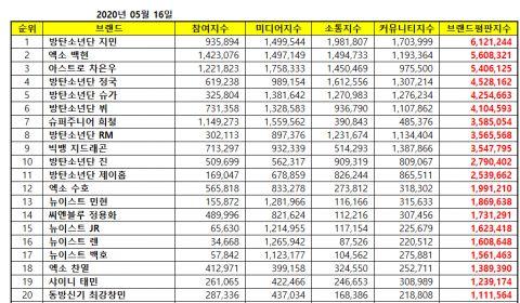 【男团个人品牌评价】智旻率BTS防弹少年团打入前 11 名 伯贤、车银优分夺亚、季军