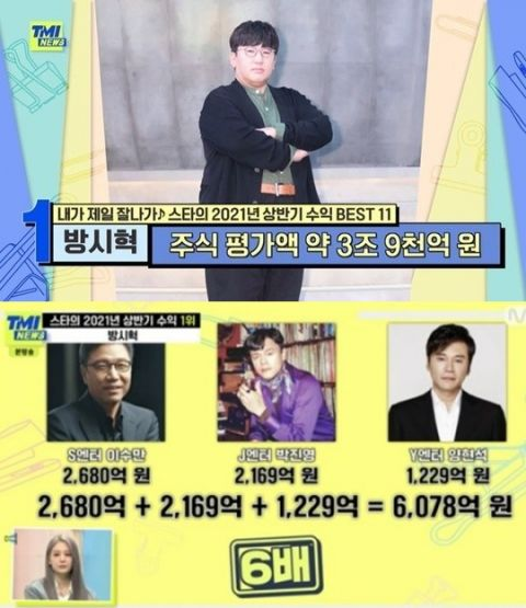 「BTS之父」房时爀HYBE议长身价高达3兆9千亿韩元,是韩国娱乐三大社老板加起来的6倍、与三星&现代会长并肩!