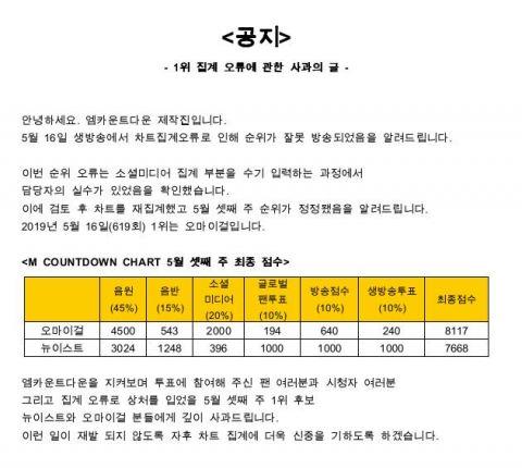 Mnet《MCOUNTDOWN》统计失误!一位从NU'EST手中还给OH MY GIRL - KSD 韩星网 -116737-735348