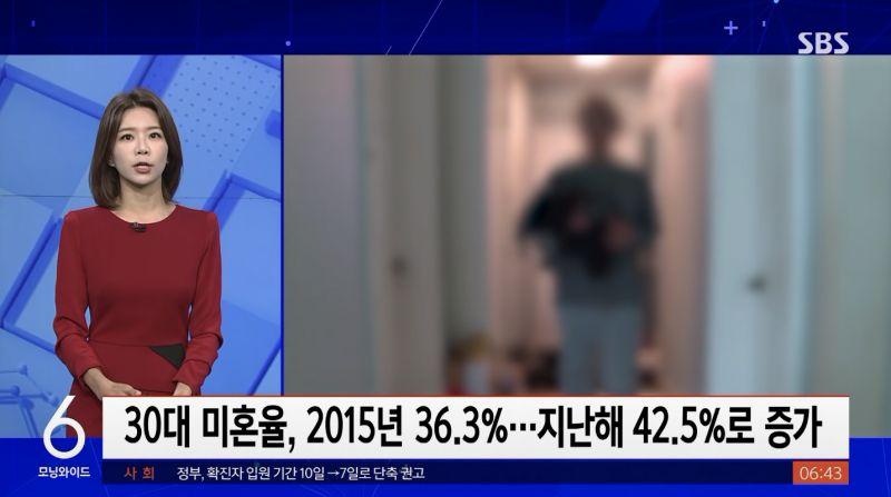 韩国30代未婚率达到42.5%,创历史新高!每5名「袋鼠族」就有1个是3040壮年人士