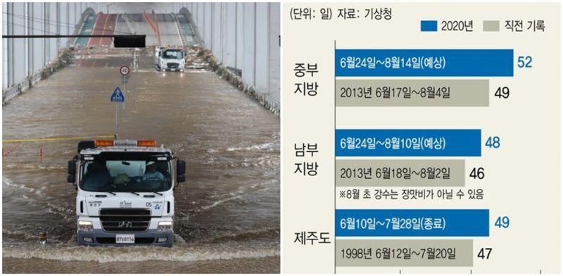 韓國今年迎來史上最長梅雨季:預計長達52天創下新紀錄