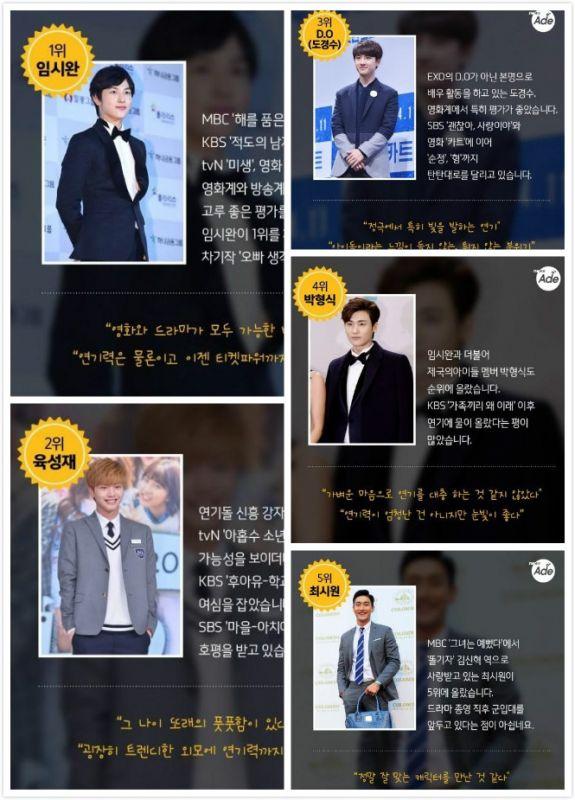 演藝人士選出的演技男女Idol Best5 有你家偶像嗎?