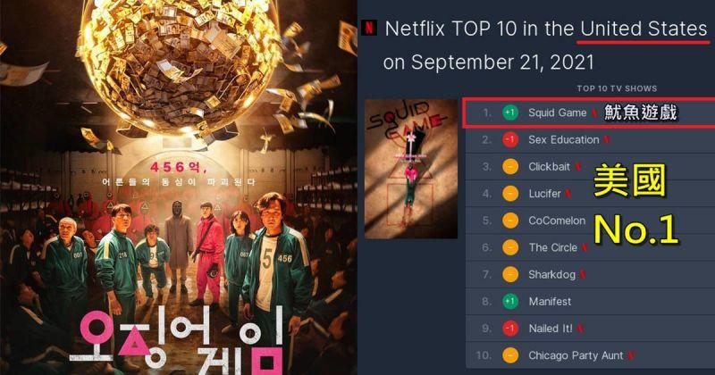 韓國電視劇首次拿下美國Netflix冠軍《魷魚遊戲》人氣直線飆高,成績超越《Sweet Home》刷新歷史