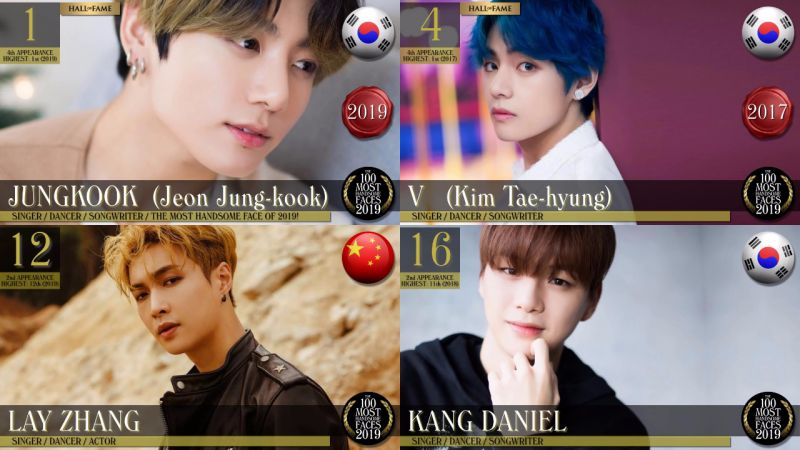 BTS防彈少年團柾國獲「2019全球百大最帥面孔」第一,足足23名韓流男星入榜!