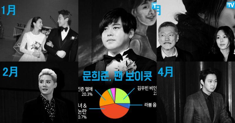 【回顧】2017上半年最多人關注的韓星新聞!每月NO.1話題大總結!