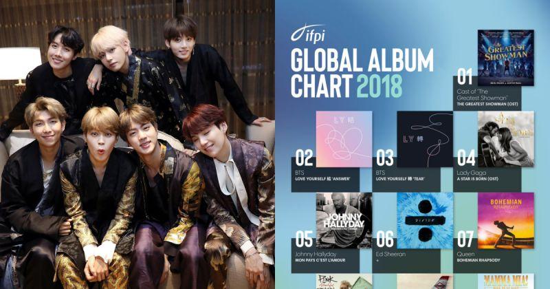 BTS防弹少年团再创佳绩 两张专辑双双打入国际唱片产业协会 Global Album 前三名!